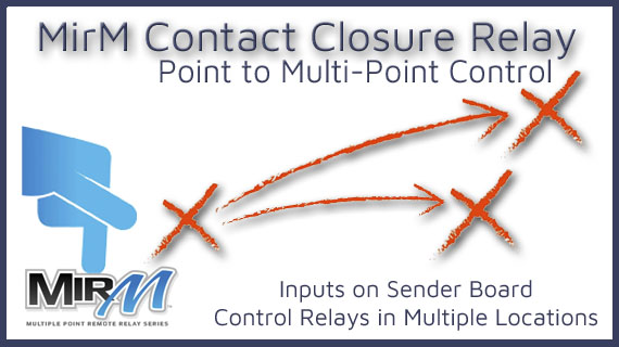 Point to Multi-Point Relay